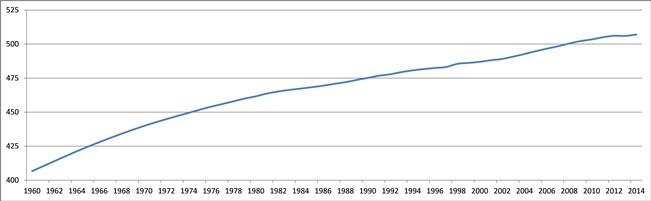 Popolazione UE%2C grafico